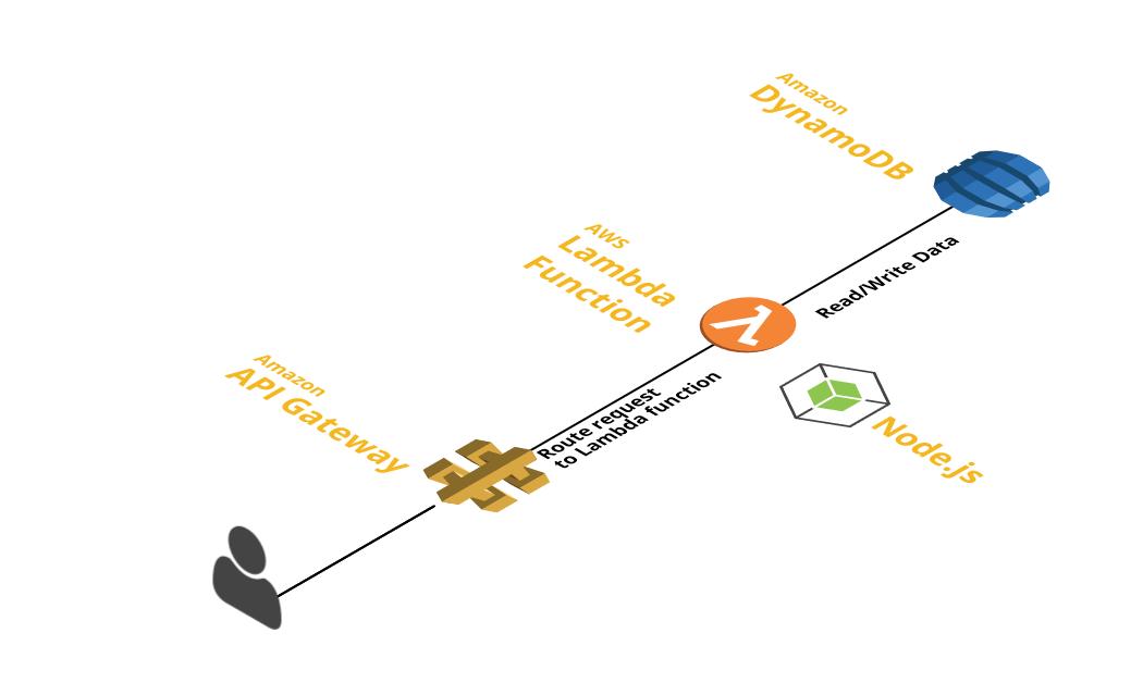ExpressApi | AWS Serverless Lambda REST API boilerplate using NODE
